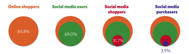 infographic - social shoppers